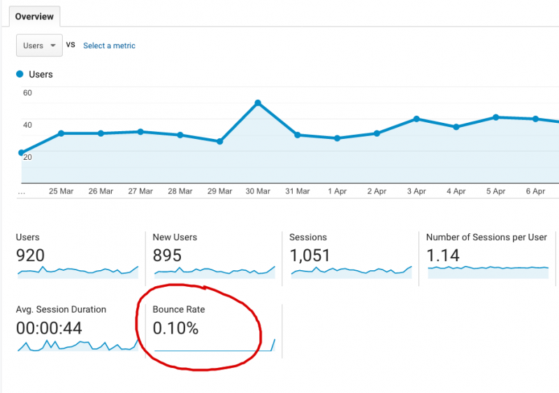 Google Analytics audience stats for bounce rate