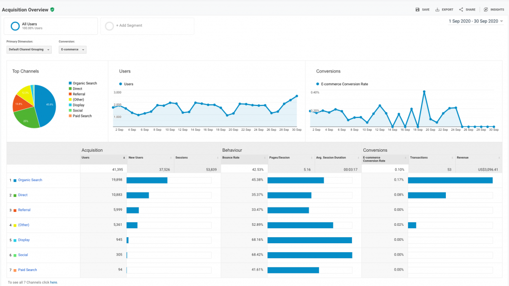 GA Dashboard showing acquisitions for digital marketing fundmentals course